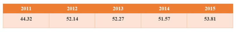 Điểm số trung bình của Việt Nam qua hai bài thi do EF triển khai từ 2010-2014