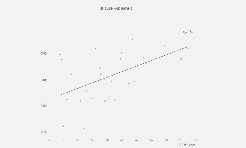 Tương quan giữa chỉ số năng lực tiếng Anh và thu nhập (ảnh chụp màn hình)