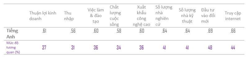Mức độ tương quan giữa trình độ tiếng Anh và các chỉ số khác